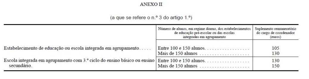 Decreto Regulamentar n.º 5/2010